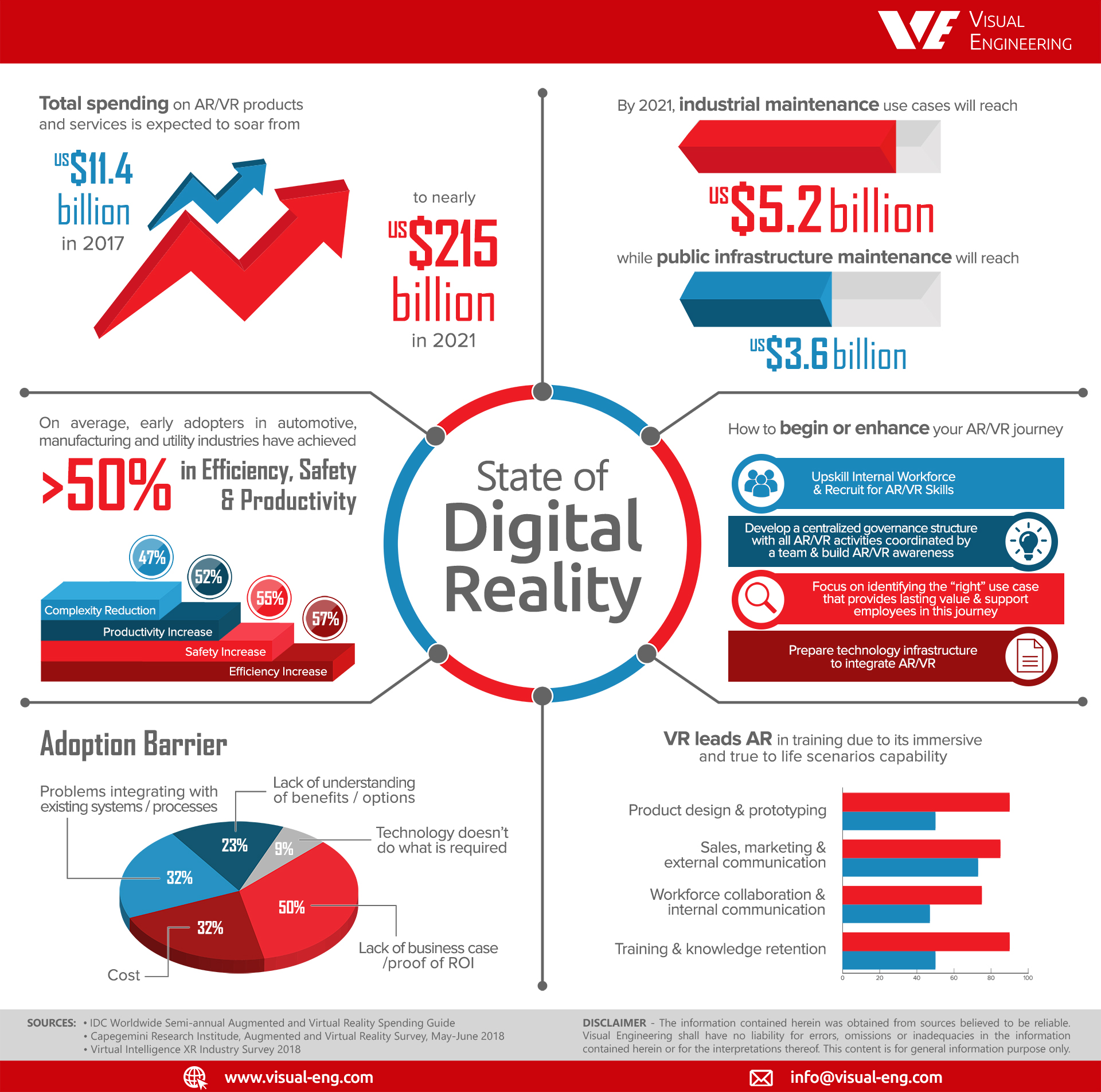 VE-Infographic-Digital-Reality News